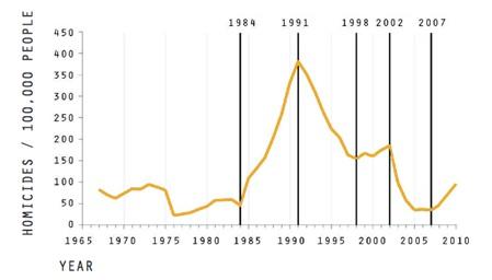 De forse afname van het aantal moorden in Medellín in kaart gebracht. Bron: Bahl, 2011: 18