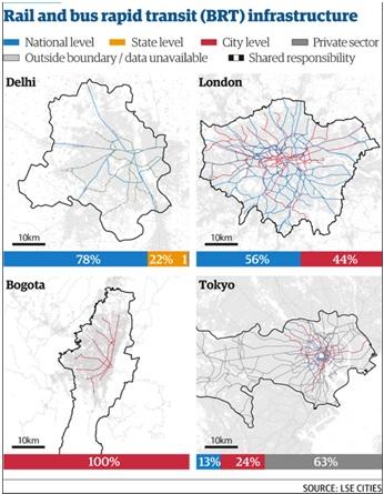 Zie boven het transport systeem van Bogotá. In tegenstelling tot andere  steden is dit netwerk volledig gefinancierd door het lokale bestuur. Bron: The Guardian – LSE Cities